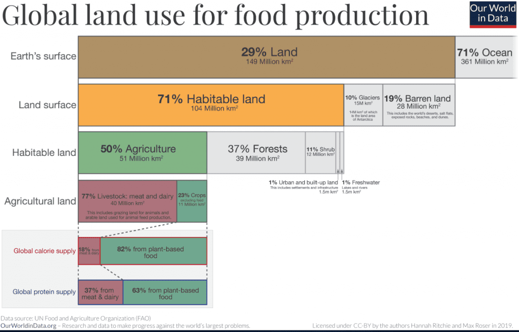 Land used for food production - Global