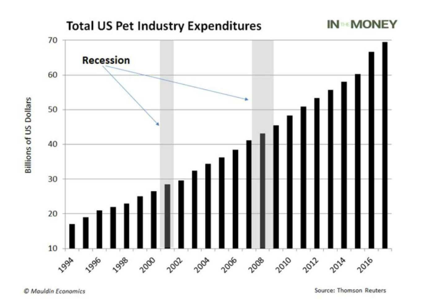 Total US Pet Industry Expenditures