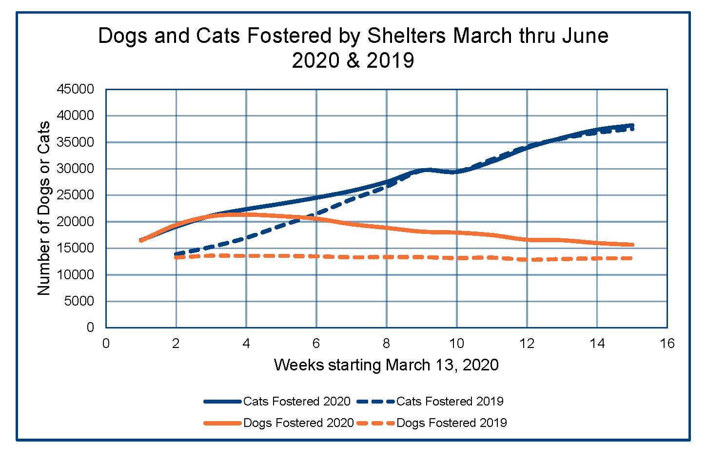 Dogs and Cats Fostered by Shelters march thru June 2020 & 2019