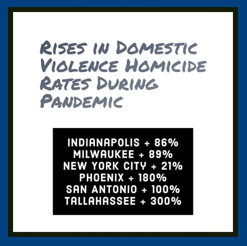 Rises in domestic violence homicide rates during pandemic | Indianapolis + 86%, Milwaukee + 89%, New York City + 21%, Phoenix + 180%, San Antonio + 100%, Tallahassee + 300%