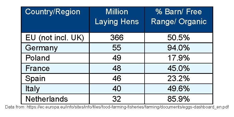 Chart of Laying Hens in the EU