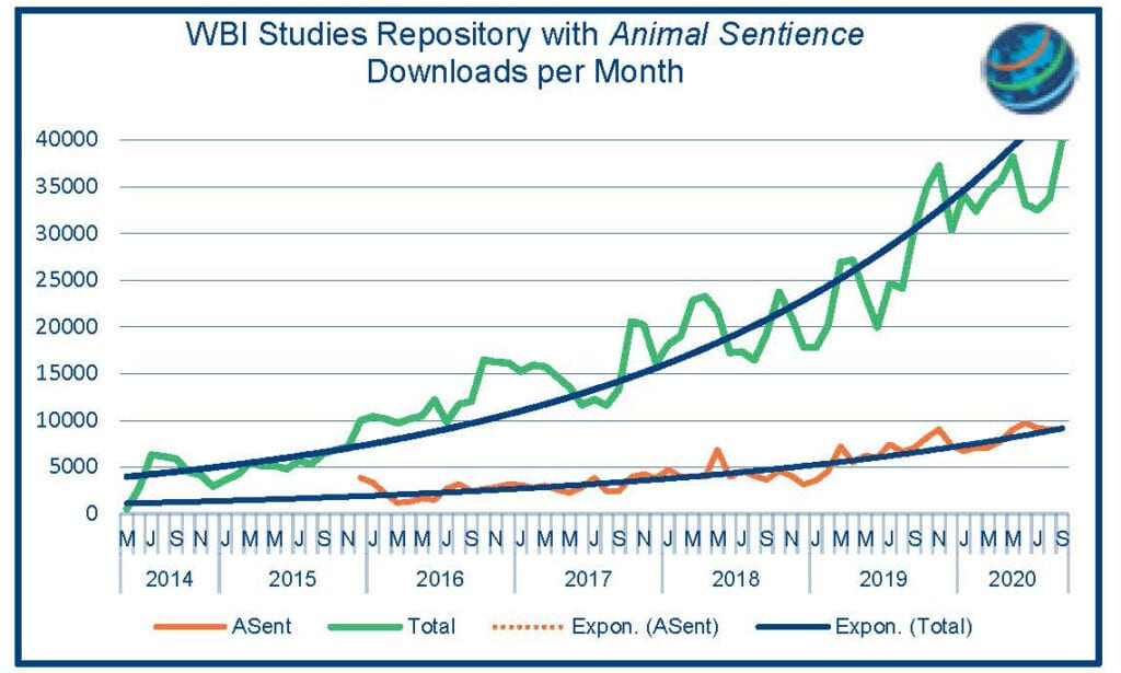 Chart: WBI Studies Repository with Animal Sentience Downloads per Month
