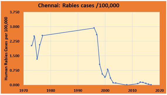 Rabies Chart