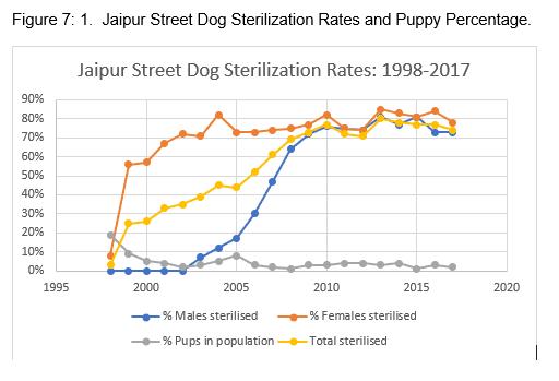 Figure7:1 | Jaipur Street Dog Sterlization Rates alnd Puppy Percentage