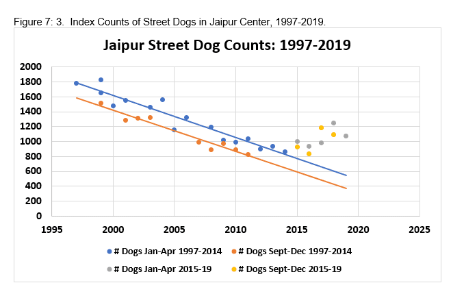 Figure 7: 3. Index Counts of Street Dogs in Jaipur Center, 1997-2019