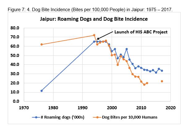 Figure 7: 4. Dog Bite Incidence (Bites per 100,000 People) in Jaipur, 1975 -2017