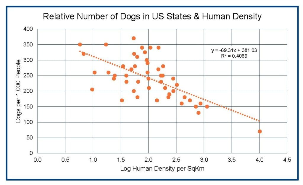 Relative Number of Dogs in US States & Human Density