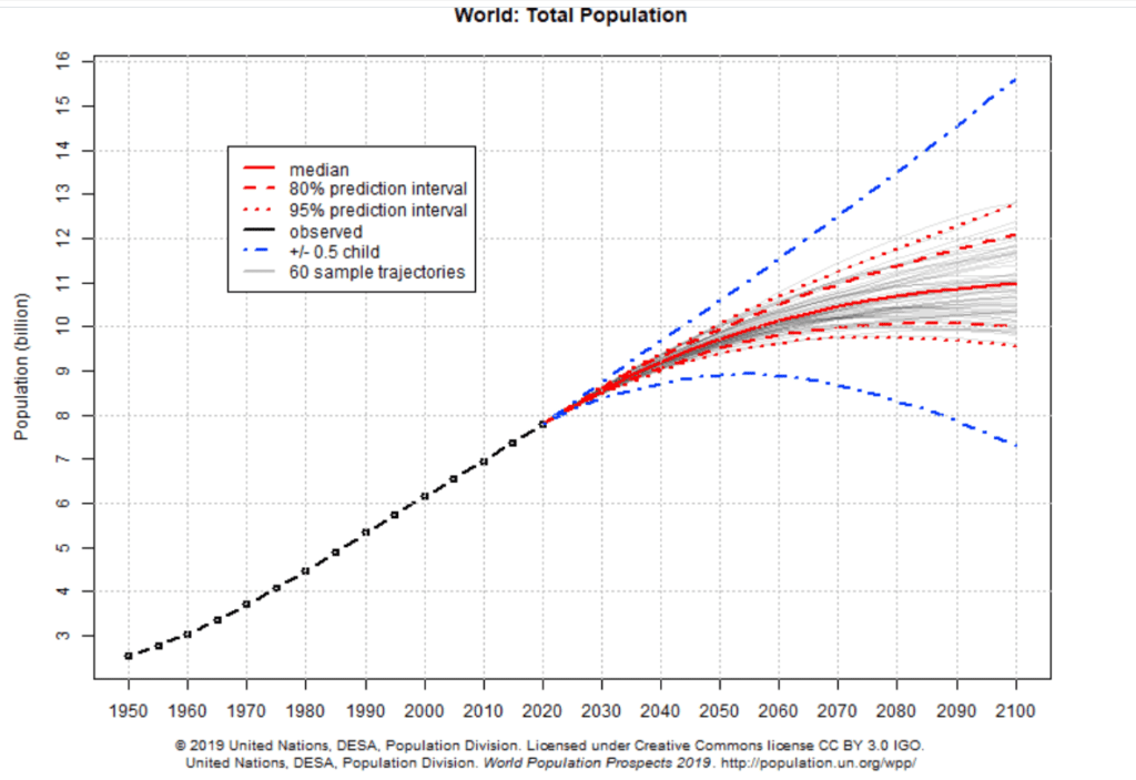World-Total Population | United Nations Population Division