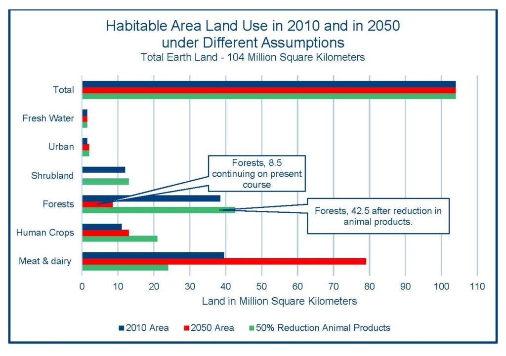 Chart: Habitable Area Land Use in 2010 and in 2050 under Different Assumptions | Total Eart Land - 104 Million Square Kilometers