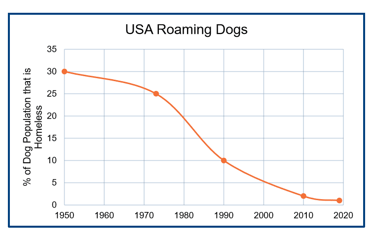 Chart: USA Roaming Dogs