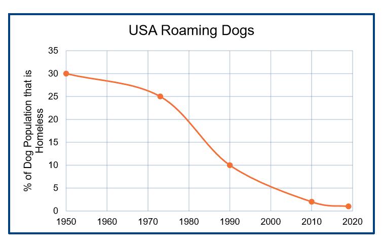 Chart: USA Roaming Dogs