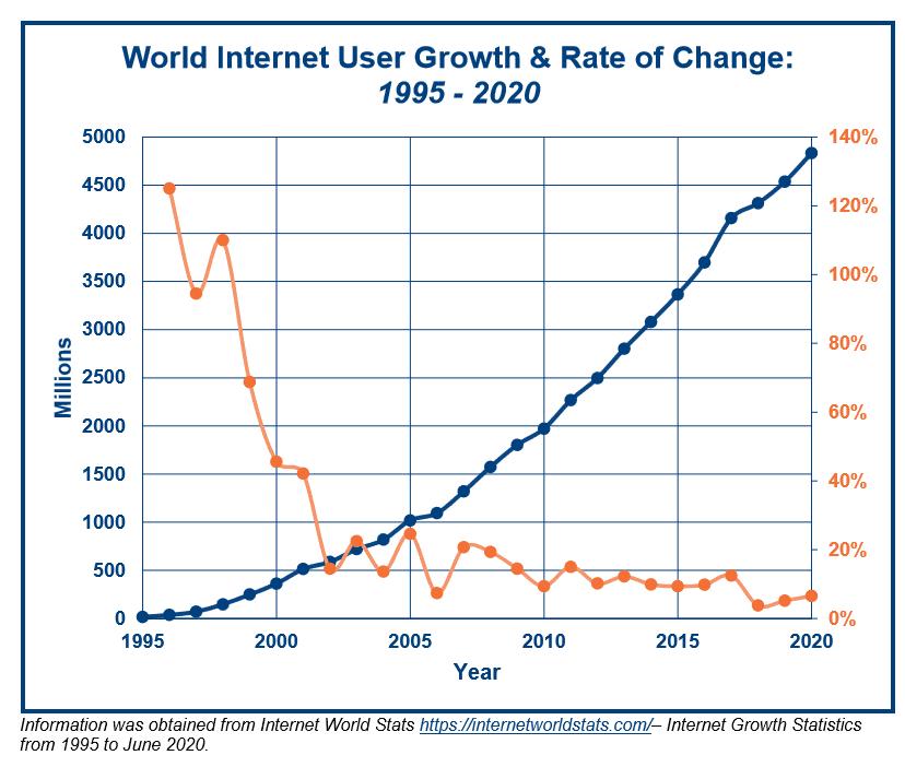 World Internet User Growth-ROC Graph
