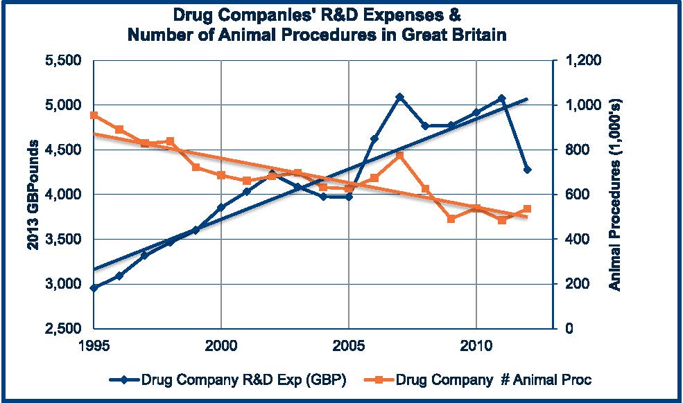 Drug Companies' R&D Expenses & Number of Animal Procedures in Great Britain