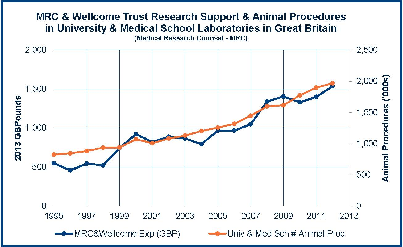 MRC & Wellcome Trust Research Support & Animal Procedures in University & Medical School Laboratories in Great Britain