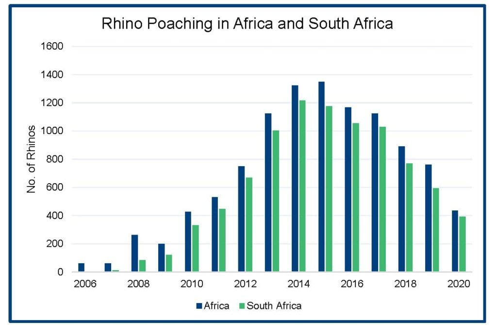 Chart: Rhino Poaching in Africa and South Africa