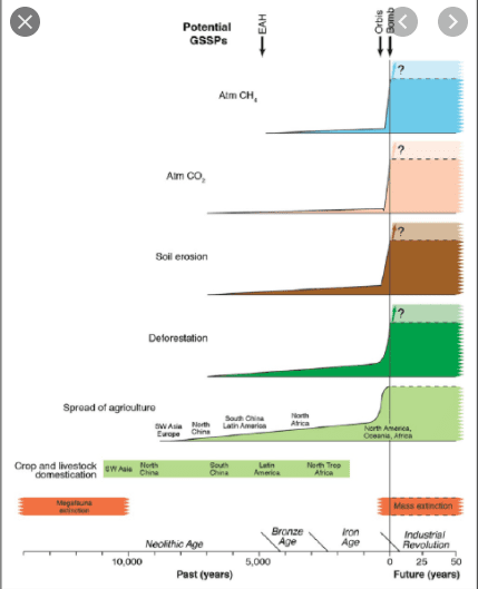 Figure Reprinted from Lewis & Maslin, 2015, The Anthropocene Review 2;128-146 with permission from M Maslin. The GSSPs refers to the potential dates from which an Anthropocene Epoch might be judged to have begun. The Ice Age ended and the Holocene Epoch began around 11,500 years ago.