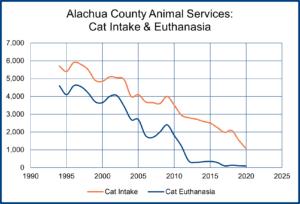 Alachua County Animal Services: Cat Intake & Euthanasia